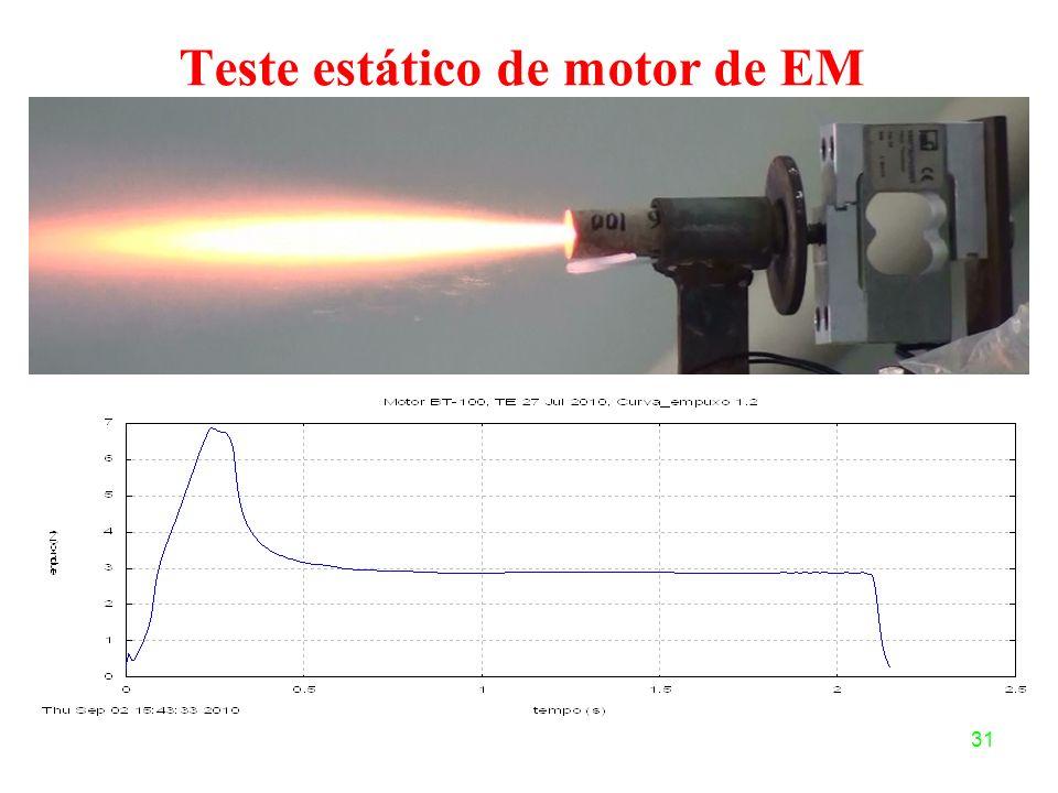 31 Teste estático de motor de EM