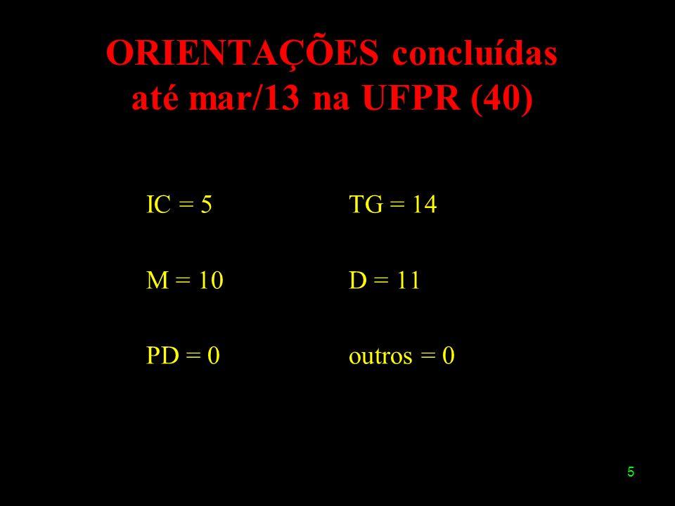 5 ORIENTAÇÕES concluídas até mar/13 na UFPR (40) IC = 5TG = 14 M = 10D = 11 PD = 0outros = 0