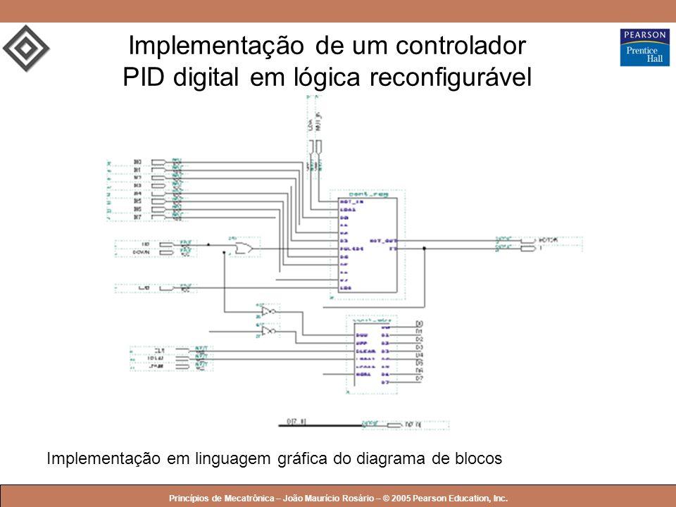 © 2005 by Pearson Education Princípios de Mecatrônica – João Maurício Rosário – © 2005 Pearson Education, Inc. Implementação em linguagem gráfica do d