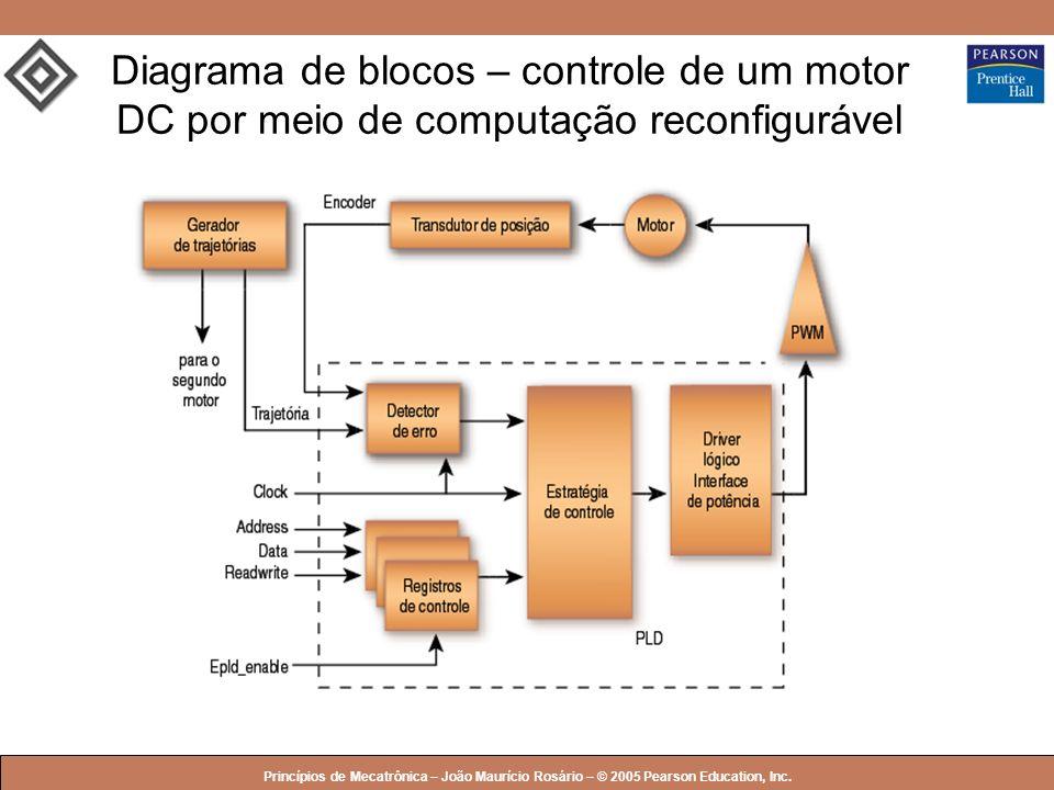 © 2005 by Pearson Education Princípios de Mecatrônica – João Maurício Rosário – © 2005 Pearson Education, Inc. Diagrama de blocos – controle de um mot