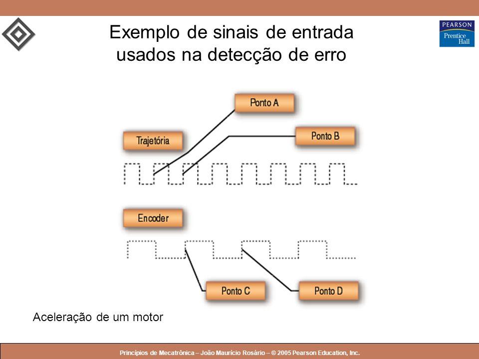 © 2005 by Pearson Education Princípios de Mecatrônica – João Maurício Rosário – © 2005 Pearson Education, Inc. Exemplo de sinais de entrada usados na