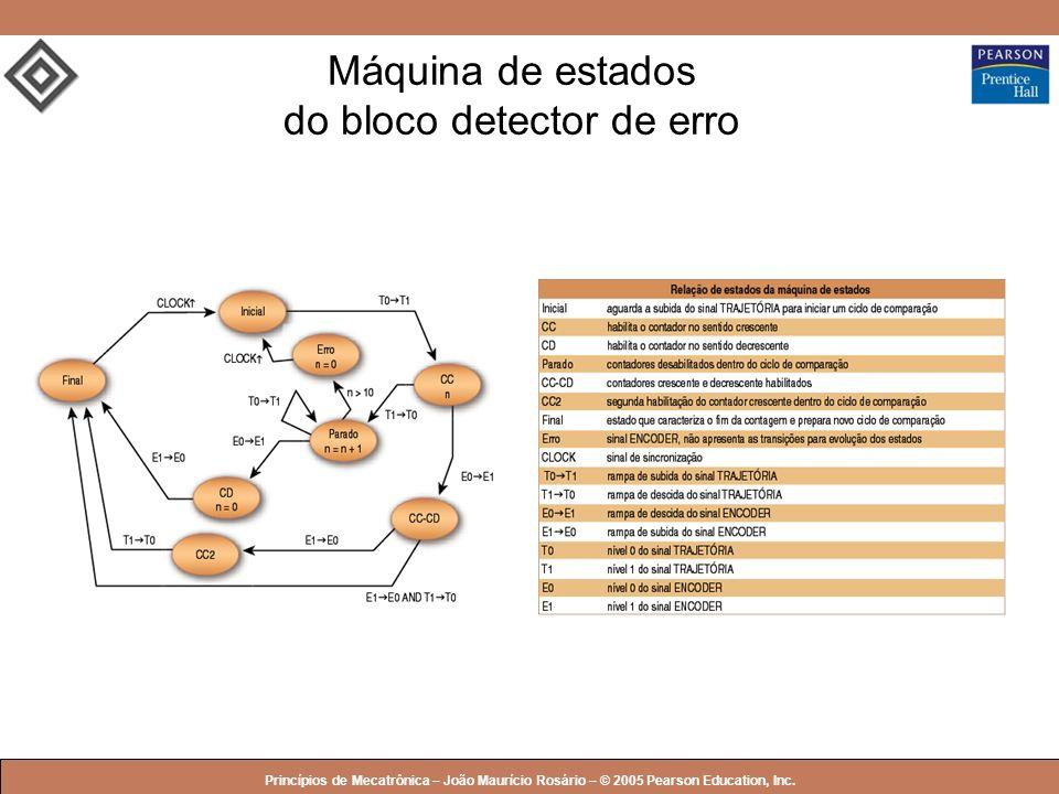 © 2005 by Pearson Education Princípios de Mecatrônica – João Maurício Rosário – © 2005 Pearson Education, Inc. Máquina de estados do bloco detector de