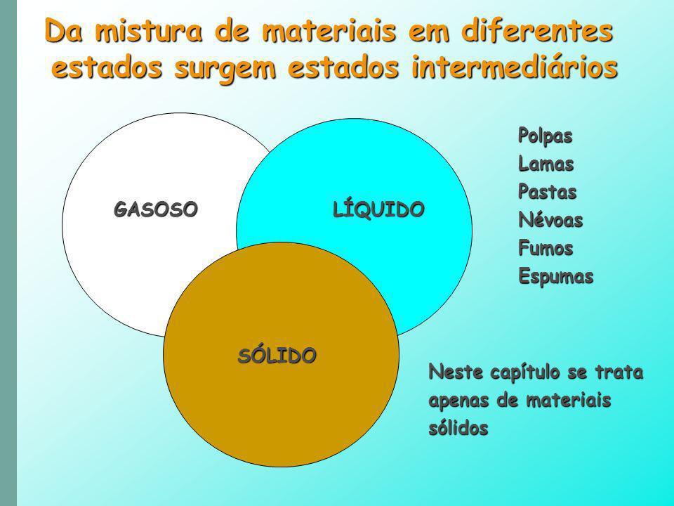 Da mistura de materiais em diferentes estados surgem estados intermediários GASOSOLÍQUIDO SÓLIDO PolpasLamasPastasNévoasFumosEspumas Neste capítulo se