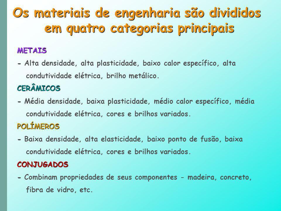 Os materiais de engenharia são divididos em quatro categorias principais METAIS - - Alta densidade, alta plasticidade, baixo calor específico, alta co