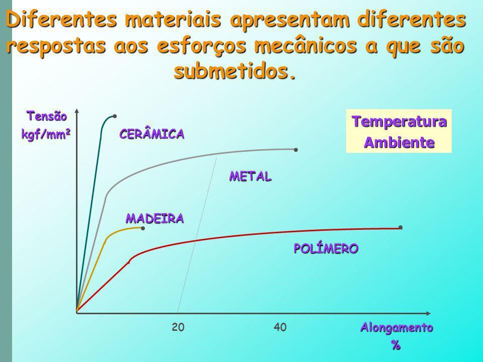 Tensão Tensão kgf/mm 2 CERÂMICA METAL METAL MADEIRA MADEIRA POLÍMERO POLÍMERO Alongamento 20 40 Alongamento % Diferentes materiais apresentam diferent