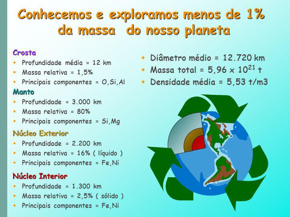 Diâmetro médio = 12.720 km Massa total = 5,96 x 10 21 t Densidade média = 5,53 t/m3 Conhecemos e exploramos menos de 1% da massa do nosso planeta Mant