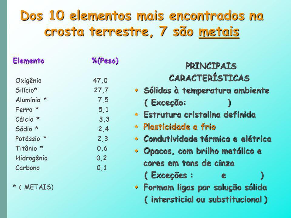 PRINCIPAIS PRINCIPAIS CARACTERÍSTICAS CARACTERÍSTICAS Sólidos à temperatura ambiente Sólidos à temperatura ambiente ( Exceção: ) ( Exceção: ) Estrutur