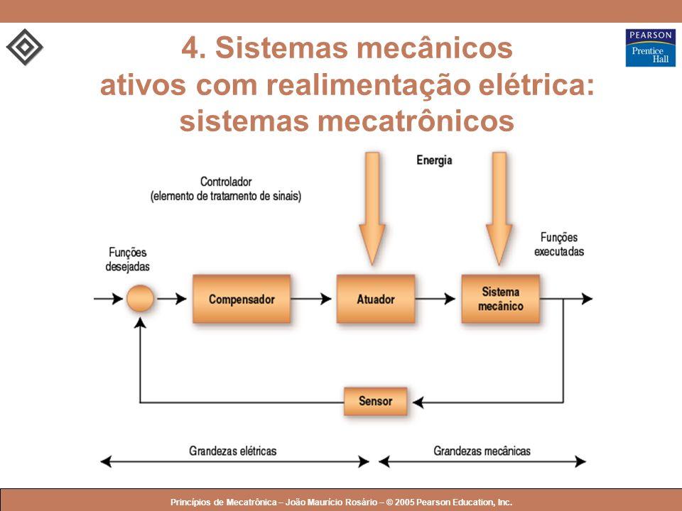 © 2005 by Pearson Education Princípios de Mecatrônica – João Maurício Rosário – © 2005 Pearson Education, Inc. 4. Sistemas mecânicos ativos com realim