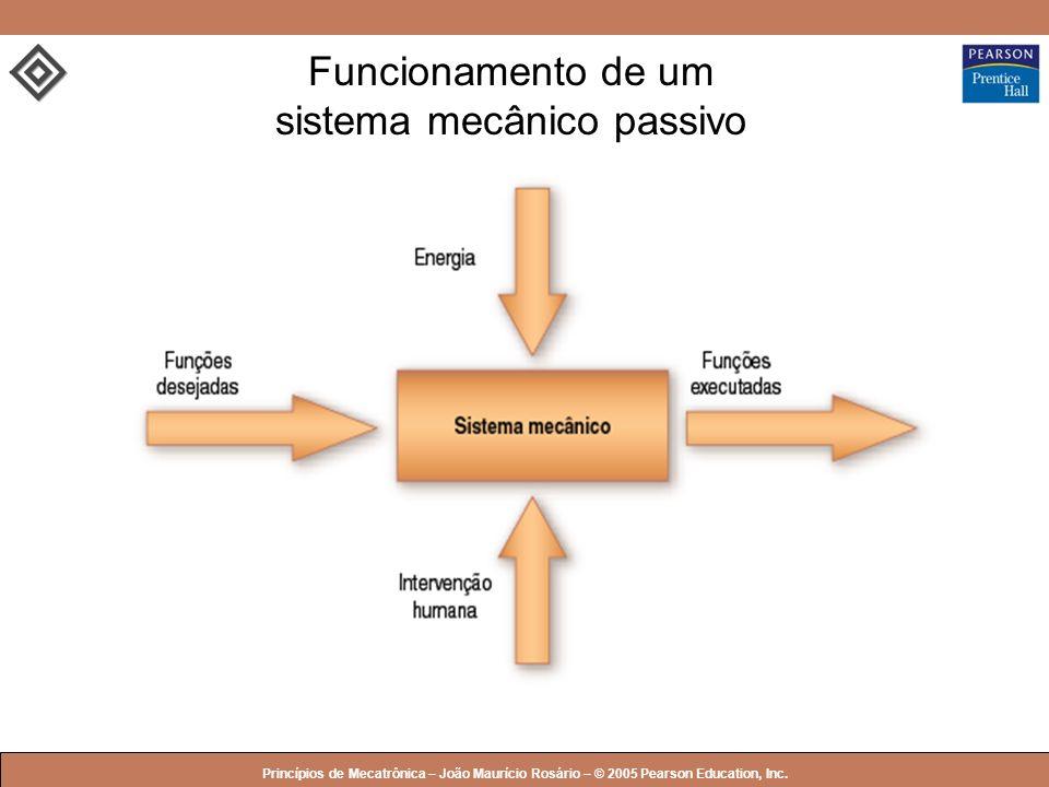 © 2005 by Pearson Education Princípios de Mecatrônica – João Maurício Rosário – © 2005 Pearson Education, Inc. Funcionamento de um sistema mecânico pa