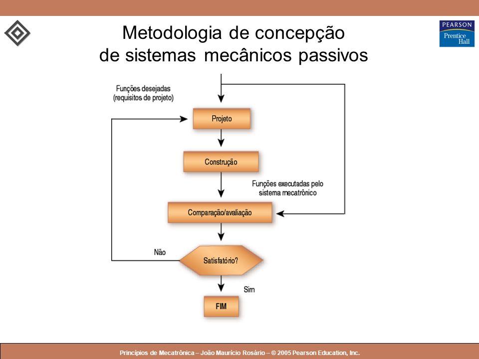 © 2005 by Pearson Education Princípios de Mecatrônica – João Maurício Rosário – © 2005 Pearson Education, Inc. Metodologia de concepção de sistemas me
