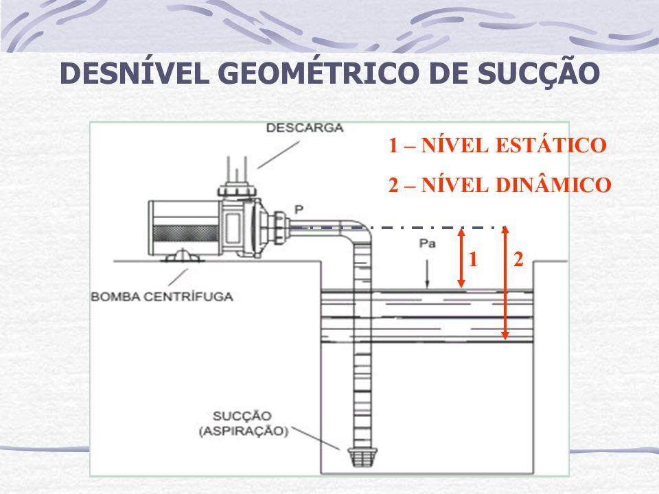 DESNÍVEL GEOMÉTRICO DE SUCÇÃO 12 1 – NÍVEL ESTÁTICO 2 – NÍVEL DINÂMICO