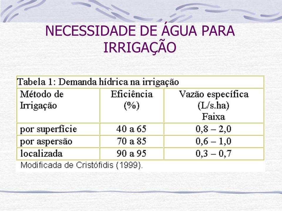 NECESSIDADE DE ÁGUA PARA IRRIGAÇÃO