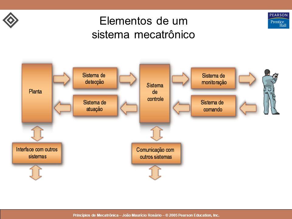 © 2005 by Pearson Education Princípios de Mecatrônica – João Maurício Rosário – © 2005 Pearson Education, Inc. Elementos de um sistema mecatrônico