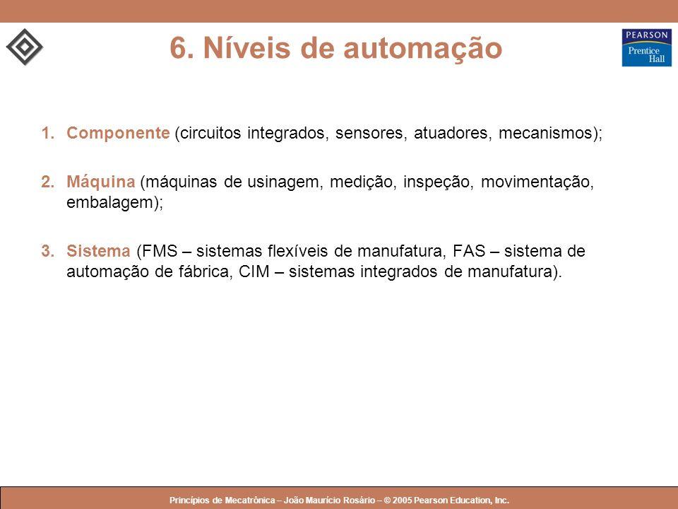 © 2005 by Pearson Education Princípios de Mecatrônica – João Maurício Rosário – © 2005 Pearson Education, Inc. 6. Níveis de automação 1.Componente (ci