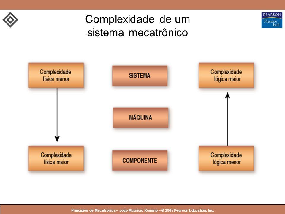 © 2005 by Pearson Education Princípios de Mecatrônica – João Maurício Rosário – © 2005 Pearson Education, Inc. Complexidade de um sistema mecatrônico