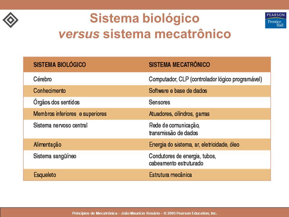 © 2005 by Pearson Education Princípios de Mecatrônica – João Maurício Rosário – © 2005 Pearson Education, Inc. Sistema biológico versus sistema mecatr