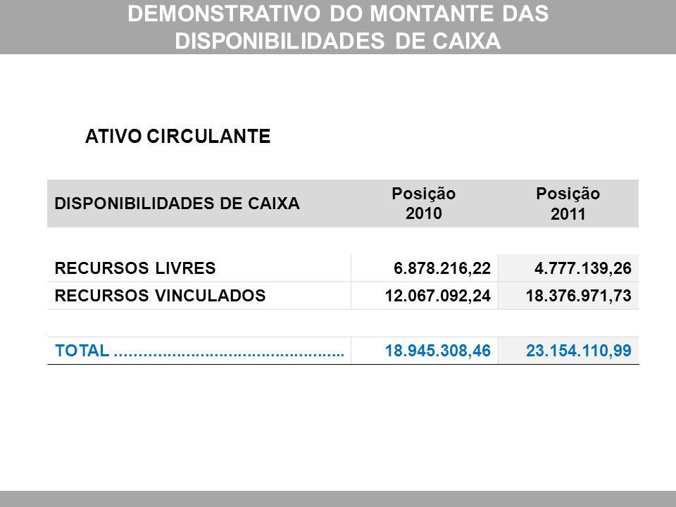DISPONIBILIDADES DE CAIXA Posição 2010 Posição 2011 RECURSOS LIVRES6.878.216,224.777.139,26 RECURSOS VINCULADOS12.067.092,2418.376.971,73 TOTAL.......