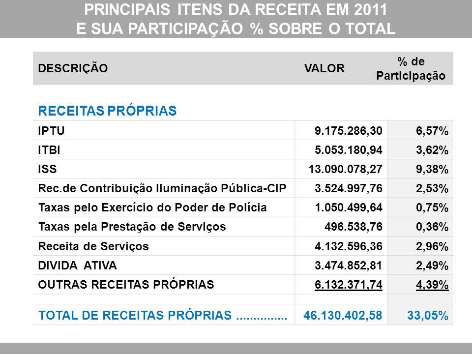 PRINCIPAIS ITENS DA RECEITA EM 2011 E SUA PARTICIPAÇÃO % SOBRE O TOTAL DESCRIÇÃOVALOR % de Participação RECEITAS PRÓPRIAS IPTU9.175.286,306,57% ITBI5.