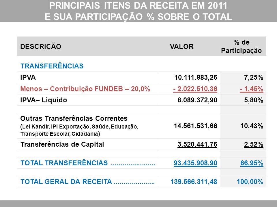 PRINCIPAIS ITENS DA RECEITA EM 2011 E SUA PARTICIPAÇÃO % SOBRE O TOTAL DESCRIÇÃOVALOR % de Participação TRANSFERÊNCIAS IPVA10.111.883,267,25% Menos –