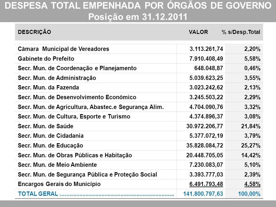 DESPESA TOTAL EMPENHADA POR ÓRGÃOS DE GOVERNO Posição em 31.12.2011 DESCRIÇÃOVALOR % s/Desp.Total Câmara Municipal de Vereadores3.113.261,742,20% Gabi