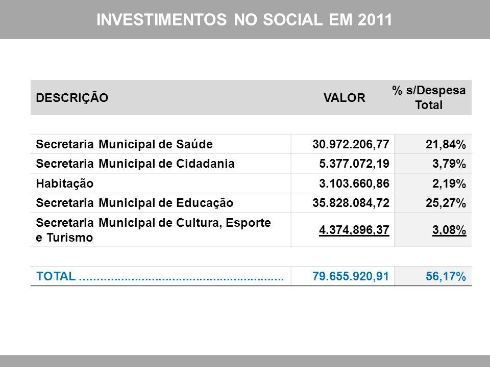INVESTIMENTOS NO SOCIAL EM 2011 DESCRIÇÃOVALOR % s/Despesa Total Secretaria Municipal de Saúde30.972.206,7721,84% Secretaria Municipal de Cidadania5.3