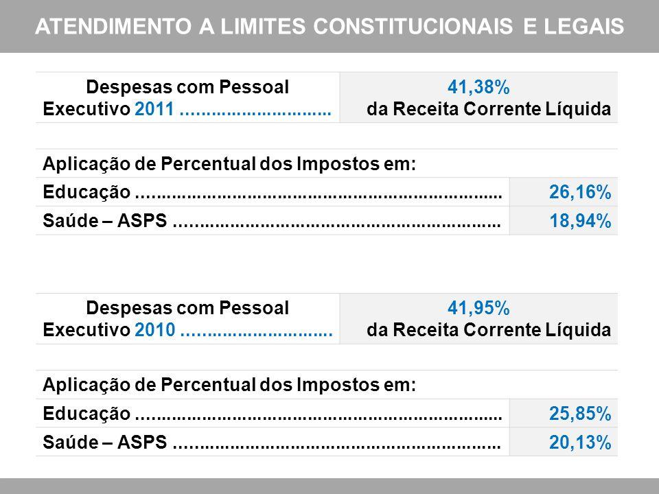 ATENDIMENTO A LIMITES CONSTITUCIONAIS E LEGAIS Despesas com Pessoal Executivo 2011.............................. 41,38% da Receita Corrente Líquida Ap