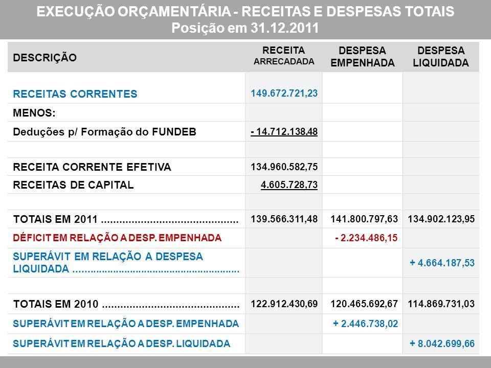 EXECUÇÃO ORÇAMENTÁRIA - RECEITAS E DESPESAS TOTAIS Posição em 31.12.2011 DESCRIÇÃO RECEITA ARRECADADA DESPESA EMPENHADA DESPESA LIQUIDADA RECEITAS COR