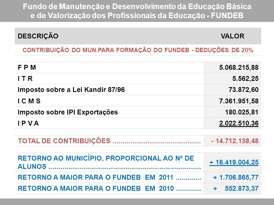 Fundo de Manutenção e Desenvolvimento da Educação Básica e de Valorização dos Profissionais da Educação - FUNDEB DESCRIÇÃOVALOR CONTRIBUIÇÃO DO MUN.PA
