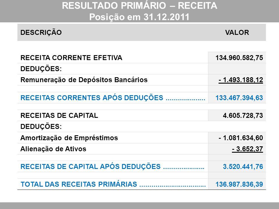 RESULTADO PRIMÁRIO – RECEITA Posição em 31.12.2011 DESCRIÇÃOVALOR RECEITA CORRENTE EFETIVA134.960.582,75 DEDUÇÕES: Remuneração de Depósitos Bancários-