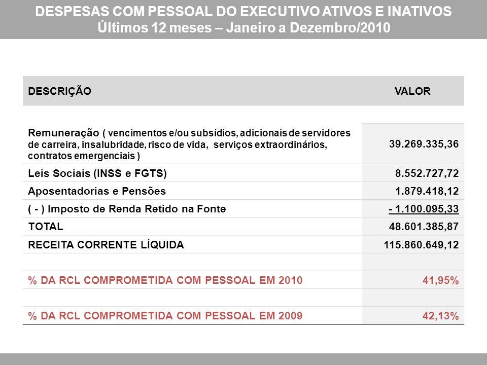 DESPESAS COM PESSOAL DO EXECUTIVO ATIVOS E INATIVOS Últimos 12 meses – Janeiro a Dezembro/2010 DESCRIÇÃOVALOR Remuneração ( vencimentos e/ou subsídios, adicionais de servidores de carreira, insalubridade, risco de vida, serviços extraordinários, contratos emergenciais ) 39.269.335,36 Leis Sociais (INSS e FGTS)8.552.727,72 Aposentadorias e Pensões1.879.418,12 ( - ) Imposto de Renda Retido na Fonte- 1.100.095,33 TOTAL48.601.385,87 RECEITA CORRENTE LÍQUIDA115.860.649,12 % DA RCL COMPROMETIDA COM PESSOAL EM 201041,95% % DA RCL COMPROMETIDA COM PESSOAL EM 200942,13%
