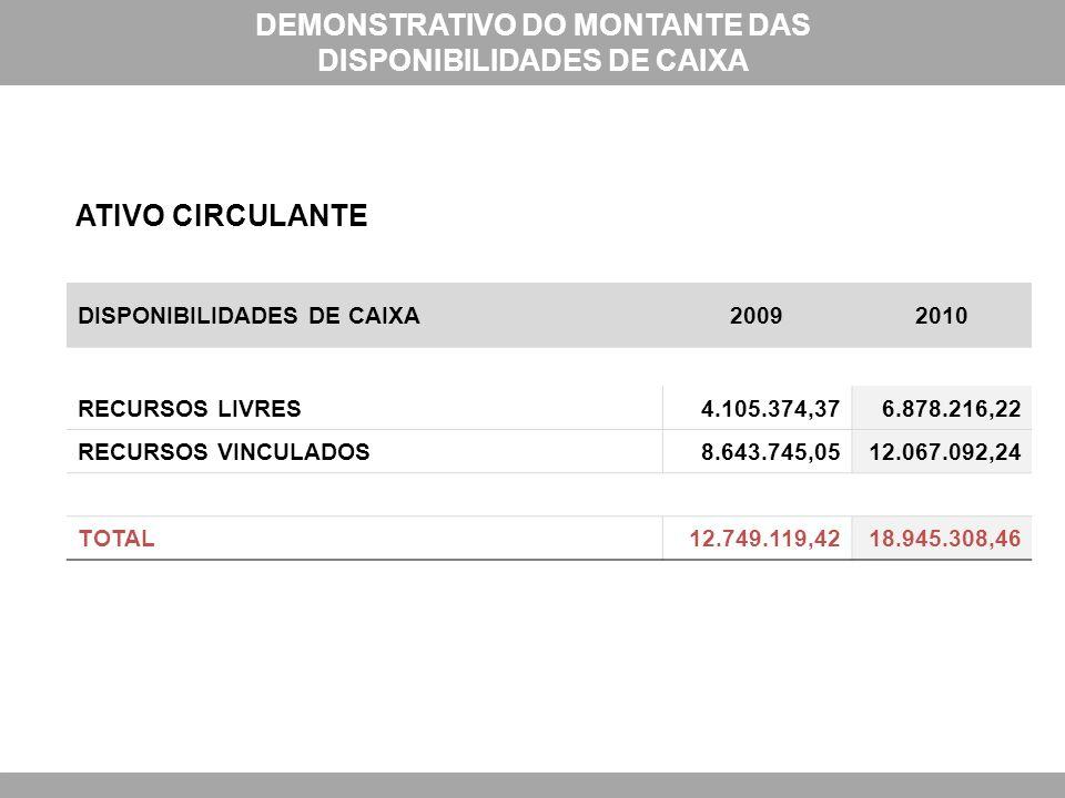 DISPONIBILIDADES DE CAIXA20092010 RECURSOS LIVRES4.105.374,376.878.216,22 RECURSOS VINCULADOS8.643.745,0512.067.092,24 TOTAL12.749.119,4218.945.308,46 DEMONSTRATIVO DO MONTANTE DAS DISPONIBILIDADES DE CAIXA ATIVO CIRCULANTE