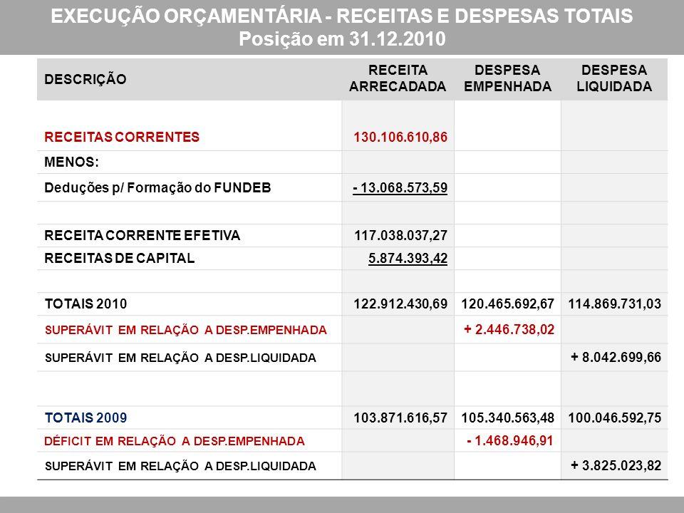 EXECUÇÃO ORÇAMENTÁRIA - RECEITAS E DESPESAS TOTAIS Posição em 31.12.2010 DESCRIÇÃO RECEITA ARRECADADA DESPESA EMPENHADA DESPESA LIQUIDADA RECEITAS CORRENTES130.106.610,86 MENOS: Deduções p/ Formação do FUNDEB- 13.068.573,59 RECEITA CORRENTE EFETIVA117.038.037,27 RECEITAS DE CAPITAL5.874.393,42 TOTAIS 2010122.912.430,69120.465.692,67114.869.731,03 SUPERÁVIT EM RELAÇÃO A DESP.EMPENHADA + 2.446.738,02 SUPERÁVIT EM RELAÇÃO A DESP.LIQUIDADA + 8.042.699,66 TOTAIS 2009103.871.616,57105.340.563,48100.046.592,75 DÉFICIT EM RELAÇÃO A DESP.EMPENHADA - 1.468.946,91 SUPERÁVIT EM RELAÇÃO A DESP.LIQUIDADA + 3.825.023,82
