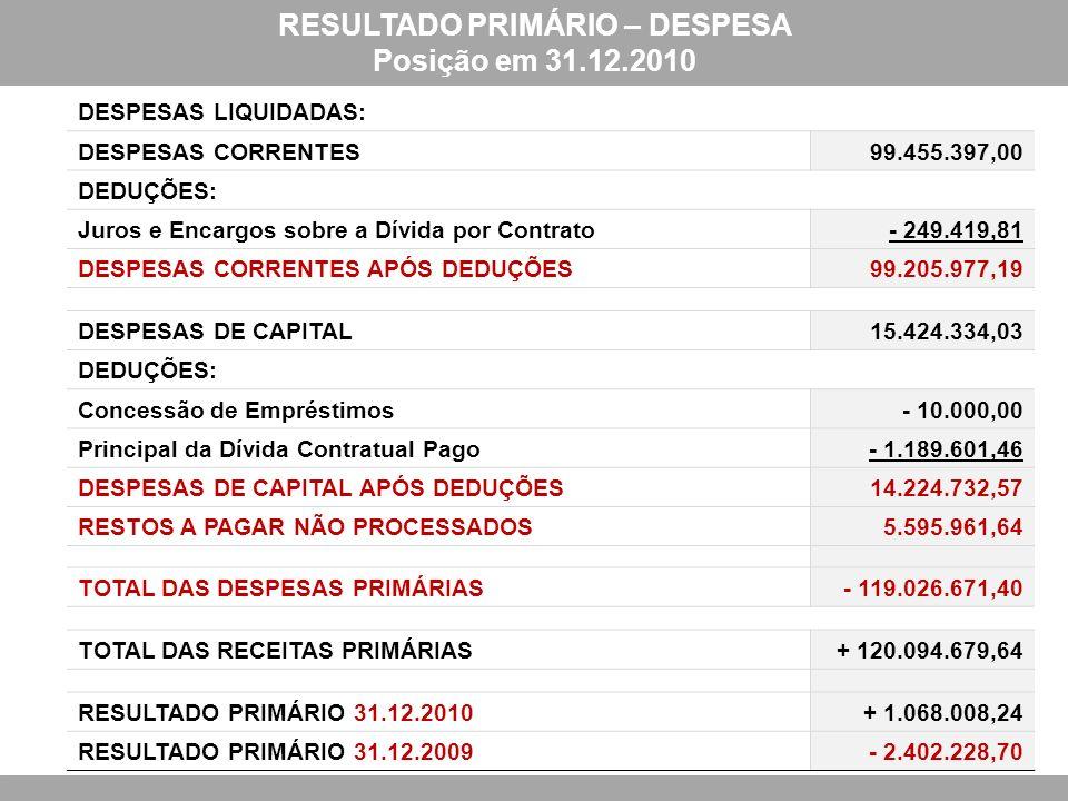 DESPESAS LIQUIDADAS: DESPESAS CORRENTES99.455.397,00 DEDUÇÕES: Juros e Encargos sobre a Dívida por Contrato- 249.419,81 DESPESAS CORRENTES APÓS DEDUÇÕES99.205.977,19 DESPESAS DE CAPITAL15.424.334,03 DEDUÇÕES: Concessão de Empréstimos- 10.000,00 Principal da Dívida Contratual Pago- 1.189.601,46 DESPESAS DE CAPITAL APÓS DEDUÇÕES14.224.732,57 RESTOS A PAGAR NÃO PROCESSADOS5.595.961,64 TOTAL DAS DESPESAS PRIMÁRIAS- 119.026.671,40 TOTAL DAS RECEITAS PRIMÁRIAS+ 120.094.679,64 RESULTADO PRIMÁRIO 31.12.2010+ 1.068.008,24 RESULTADO PRIMÁRIO 31.12.2009- 2.402.228,70 RESULTADO PRIMÁRIO – DESPESA Posição em 31.12.2010