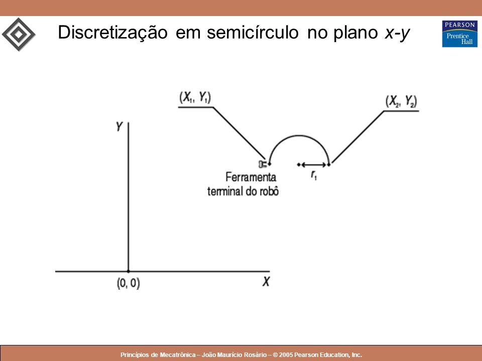 © 2005 by Pearson Education Princípios de Mecatrônica – João Maurício Rosário – © 2005 Pearson Education, Inc. Discretização em semicírculo no plano x