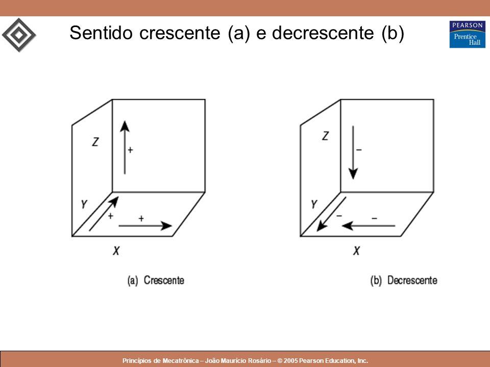 © 2005 by Pearson Education Princípios de Mecatrônica – João Maurício Rosário – © 2005 Pearson Education, Inc. Sentido crescente (a) e decrescente (b)