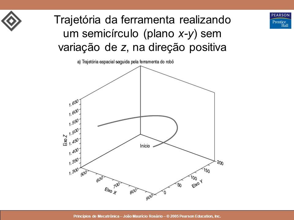 © 2005 by Pearson Education Princípios de Mecatrônica – João Maurício Rosário – © 2005 Pearson Education, Inc. Trajetória da ferramenta realizando um