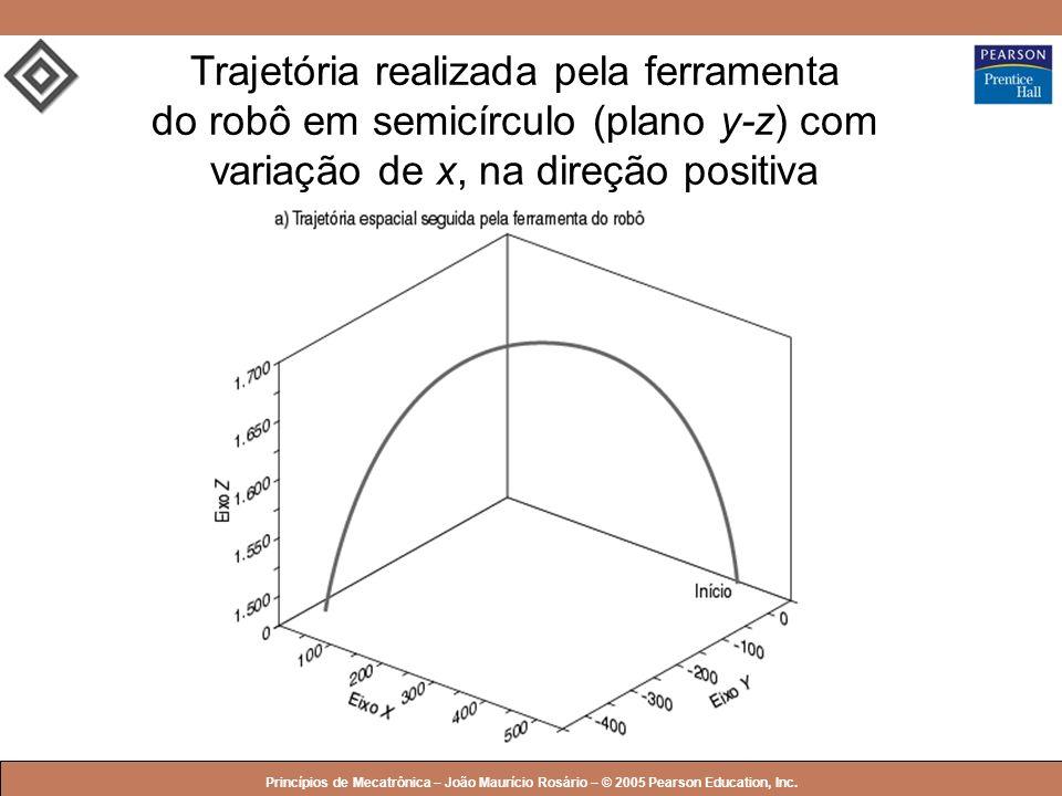 © 2005 by Pearson Education Princípios de Mecatrônica – João Maurício Rosário – © 2005 Pearson Education, Inc. Trajetória realizada pela ferramenta do