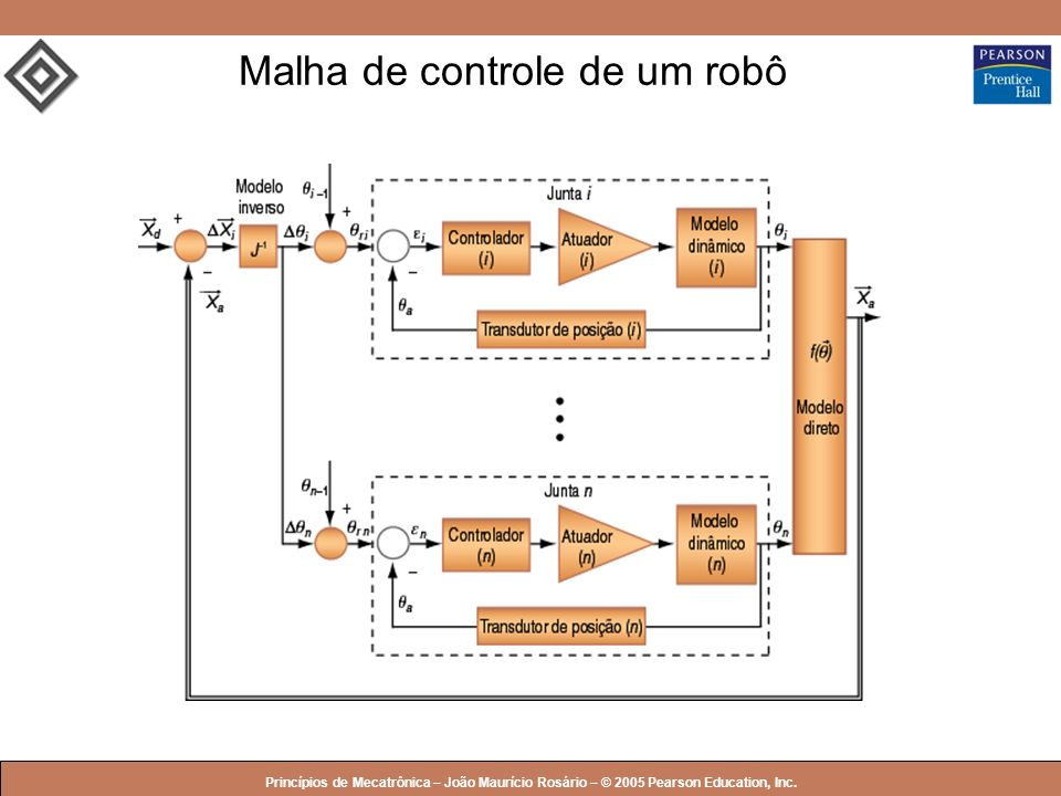 © 2005 by Pearson Education Princípios de Mecatrônica – João Maurício Rosário – © 2005 Pearson Education, Inc. Malha de controle de um robô