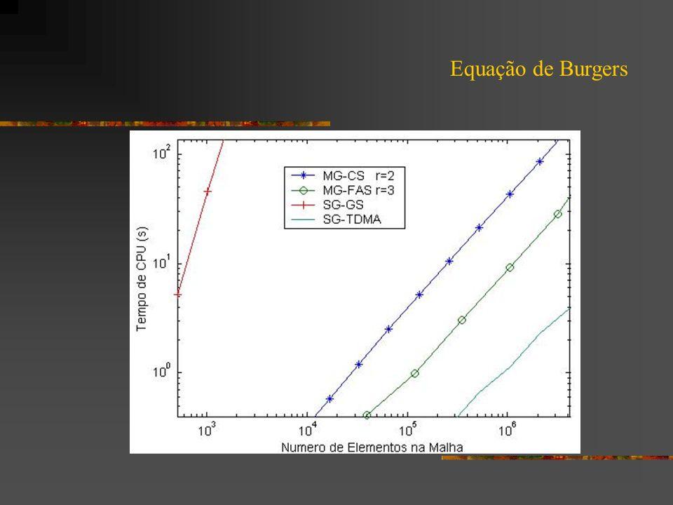 Testes Atuais: Problema Linear 2D - Prob.