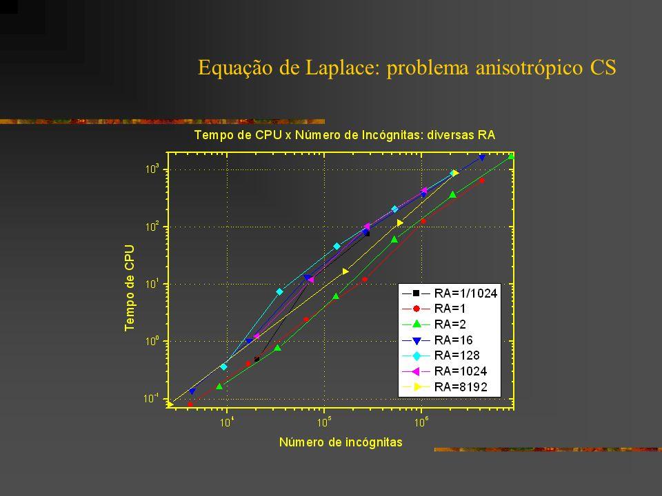 Trabalhos futuros: Equação de Laplace - Comparar os esquemas CS x FAS para problemas anisotrópicos; - Verificar o efeito das diversas razões de engrossamento para os esquemas CS e FAS para malhas isotrópicas e anisotrópicas; - Algoritmo SE-EP com várias razões de engrossamento com o esquema FAS para problemas anisotrópicos.