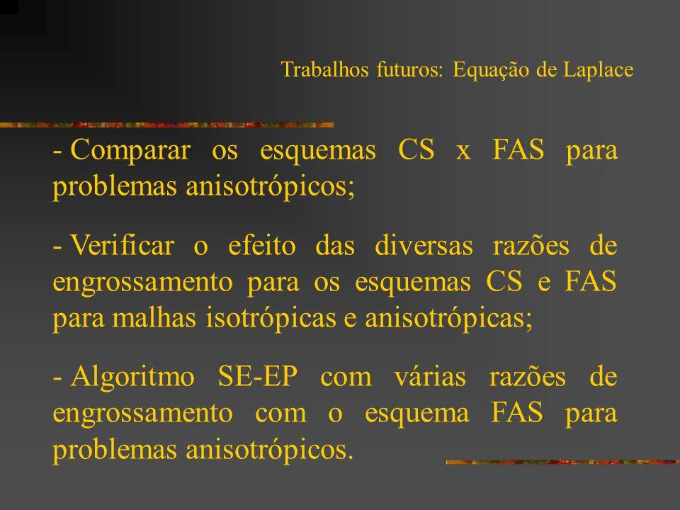 MÉTODOS MULTIGRID PARA DINÂMICA DOS FLUIDOS COMPUTACIONAL DOUTORANDO: M.Sc.