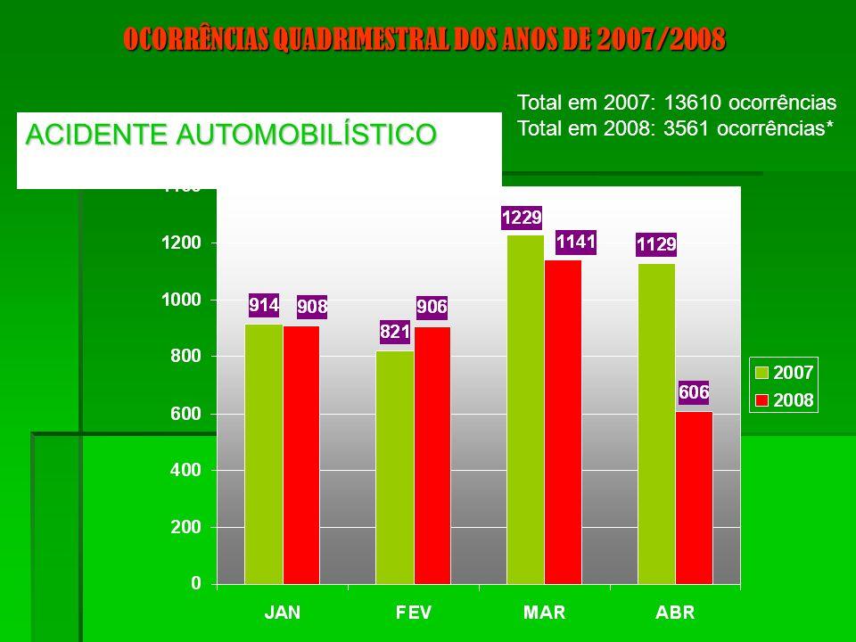 ACIDENTE AUTOMOBILÍSTICO OCORRÊNCIAS QUADRIMESTRAL DOS ANOS DE 2007/2008 Total em 2007: 13610 ocorrências Total em 2008: 3561 ocorrências*