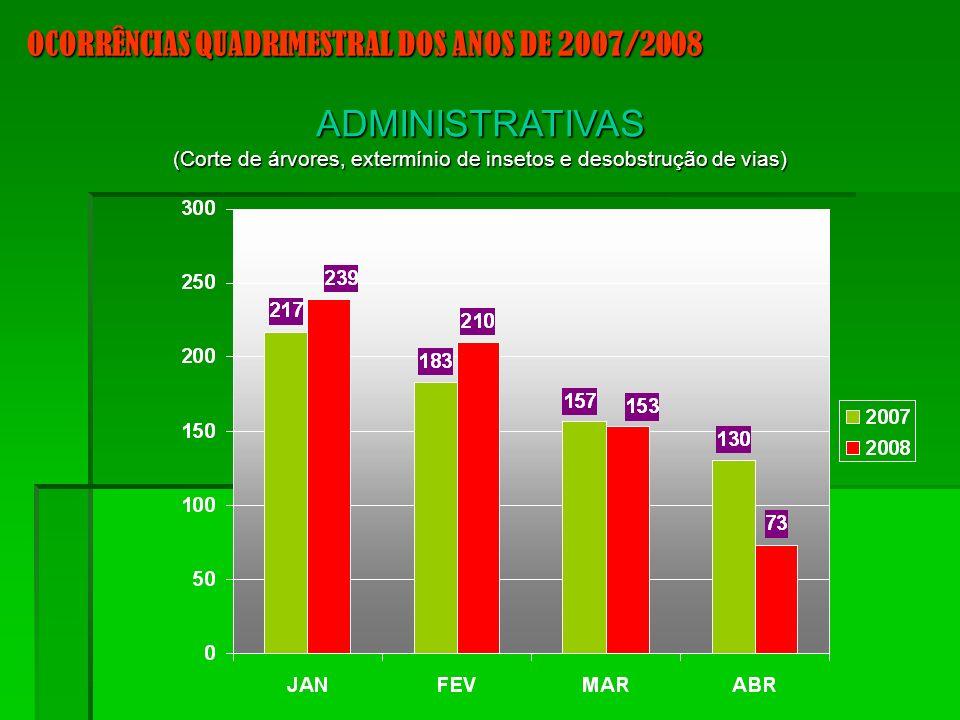 OCORRÊNCIAS QUADRIMESTRAL DOS ANOS DE 2007/2008 ADMINISTRATIVAS (Corte de árvores, extermínio de insetos e desobstrução de vias)