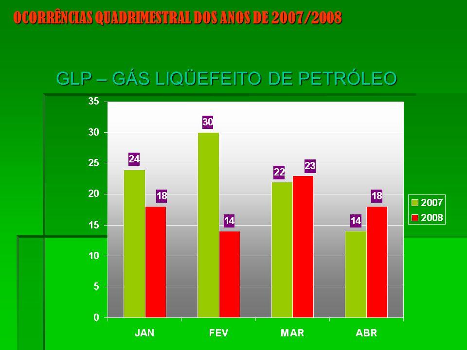 GLP – GÁS LIQÜEFEITO DE PETRÓLEO OCORRÊNCIAS QUADRIMESTRAL DOS ANOS DE 2007/2008