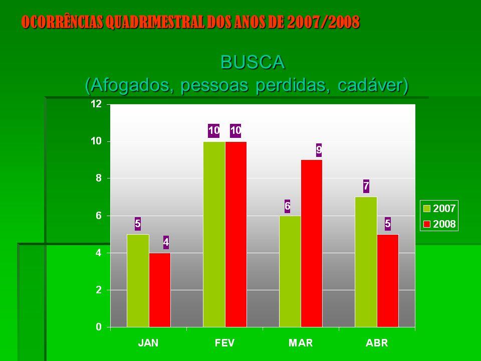 BUSCA (Afogados, pessoas perdidas, cadáver) OCORRÊNCIAS QUADRIMESTRAL DOS ANOS DE 2007/2008