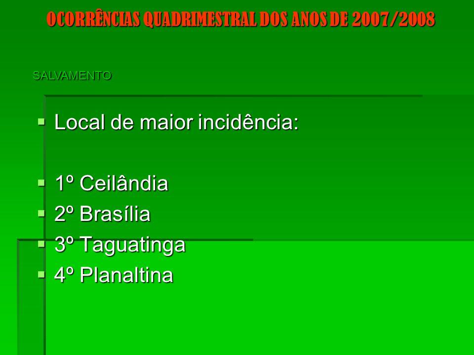 OCORRÊNCIAS QUADRIMESTRAL DOS ANOS DE 2007/2008 Local de maior incidência: Local de maior incidência: 1º Ceilândia 1º Ceilândia 2º Brasília 2º Brasília 3º Taguatinga 3º Taguatinga 4º Planaltina 4º Planaltina SALVAMENTO