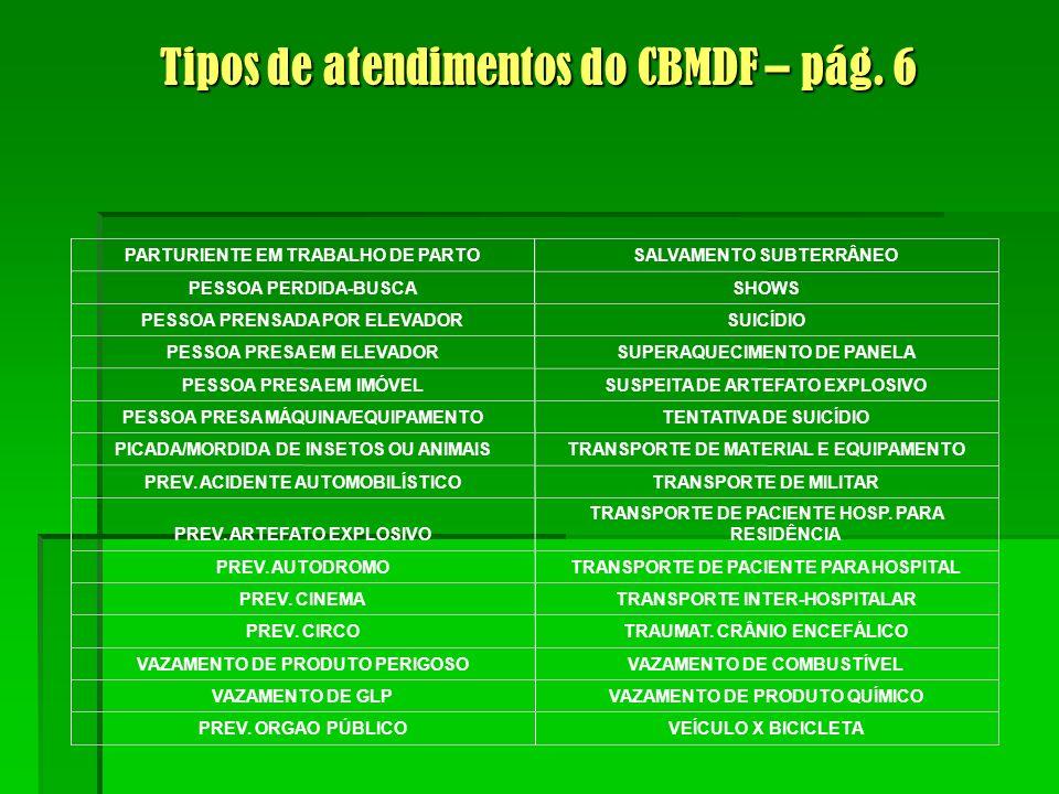 Tipos de atendimentos do CBMDF – pág. 6 VEÍCULO X BICICLETAPREV.