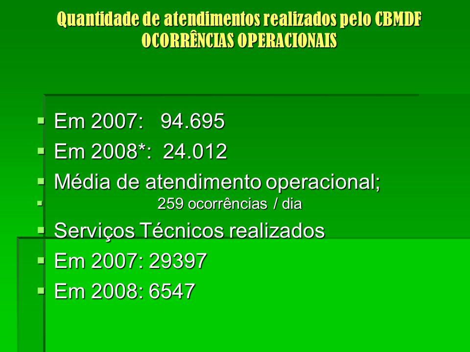 Quantidade de atendimentos realizados pelo CBMDF OCORRÊNCIAS OPERACIONAIS Em 2007: 94.695 Em 2007: 94.695 Em 2008*: 24.012 Em 2008*: 24.012 Média de atendimento operacional; Média de atendimento operacional; 259 ocorrências / dia 259 ocorrências / dia Serviços Técnicos realizados Serviços Técnicos realizados Em 2007: 29397 Em 2007: 29397 Em 2008: 6547 Em 2008: 6547