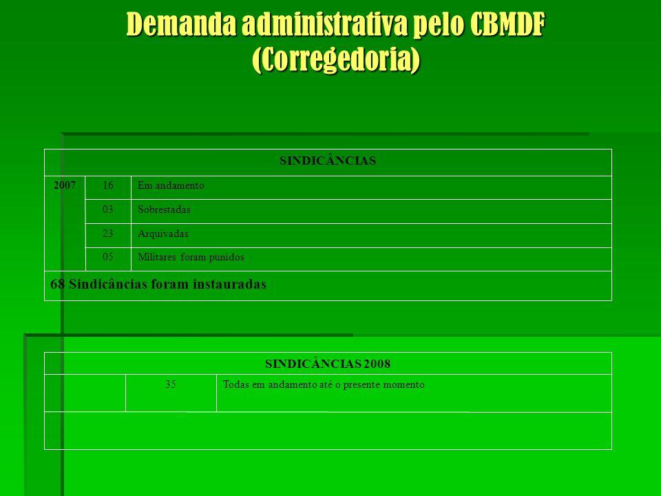 Tipos de atendimentos do CBMDF – pág.6 VEÍCULO X BICICLETAPREV.