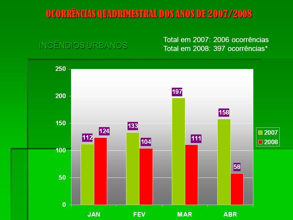 OCORRÊNCIAS QUADRIMESTRAL DOS ANOS DE 2007/2008 INCÊNDIOS URBANOS Total em 2007: 2006 ocorrências Total em 2008: 397 ocorrências*